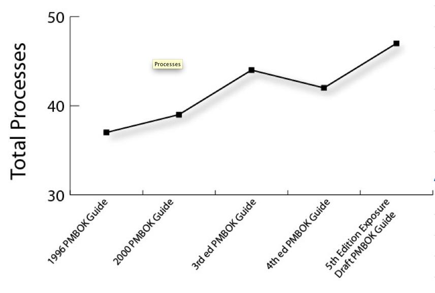 Statistiche della nuova versione del PMBok