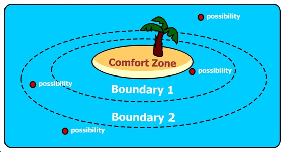 Comfort Zone per Project Manager