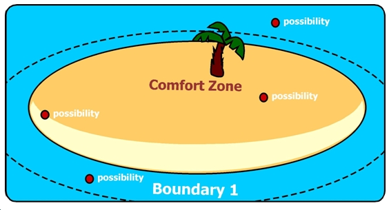 Comfort Zone per il Project Management