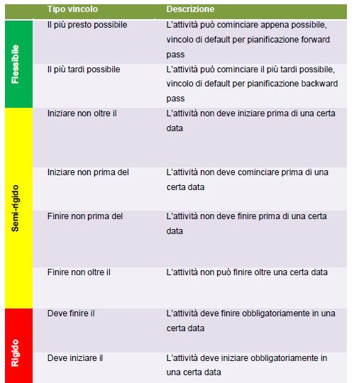 Tabella dei tipi di vincolo di Microsoft Project